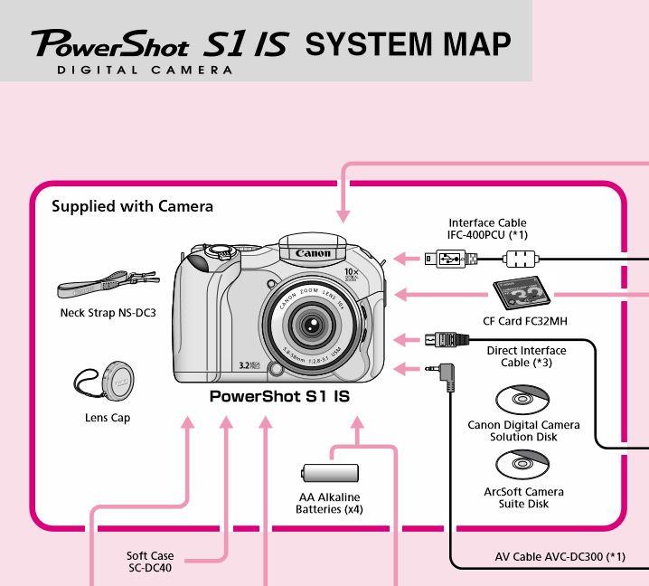 Powershot S1 IS User Manual