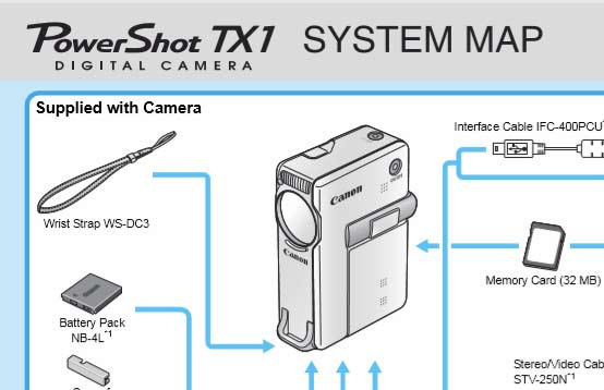 PowerShot TX1 System Map