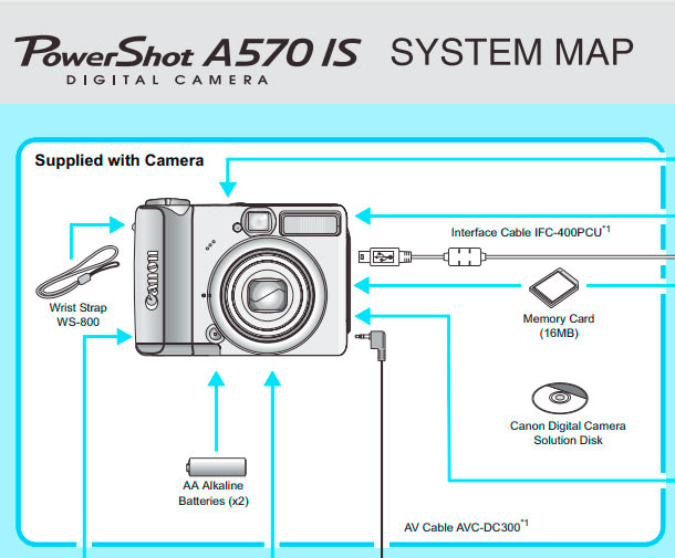 PowerShot A570 System Map